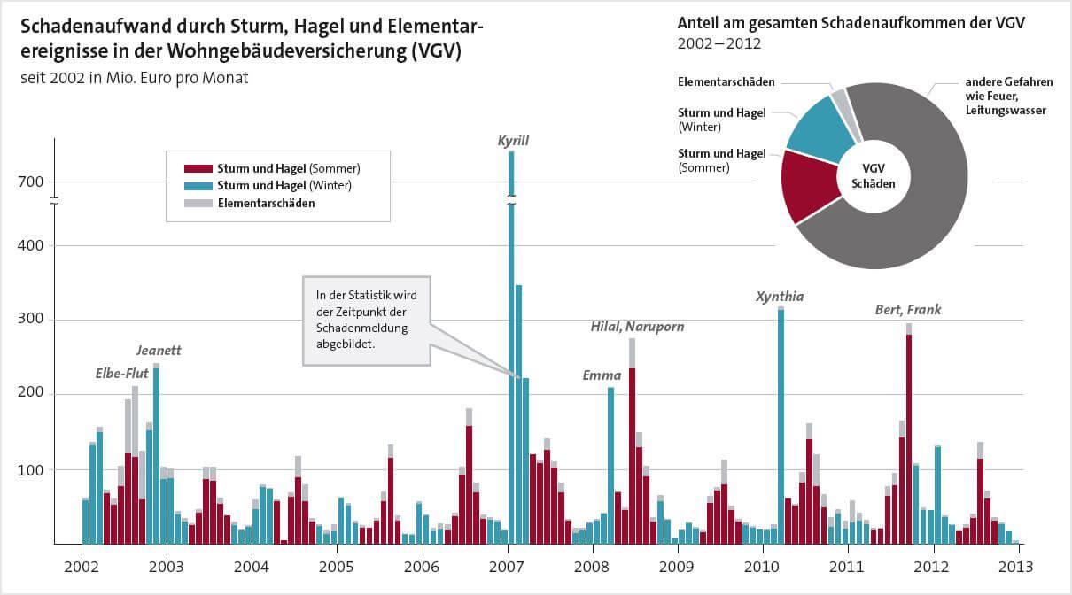 Grafik zeigt den Schadenaufwand der Jahre 2002 bis 2012, welche durch Sturm, Hagel und Elemntarereignisse entstanden sind.